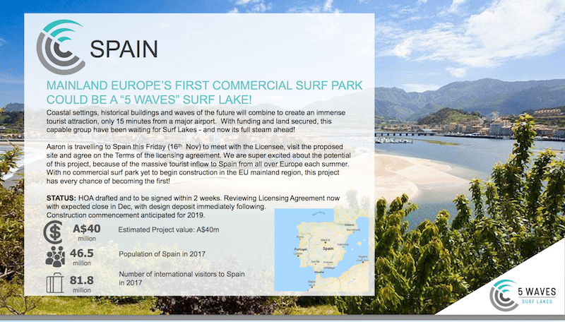 From the who-can-believe-it dept: Share Price of Surf Lakes